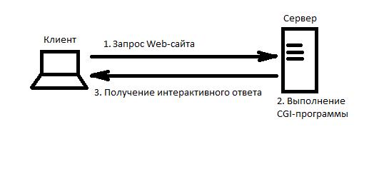 CGI-program