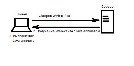 Java-applet