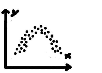 криволинейная корреляция